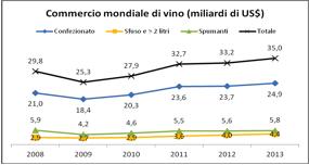 uiv commercio mondiale vino 2013