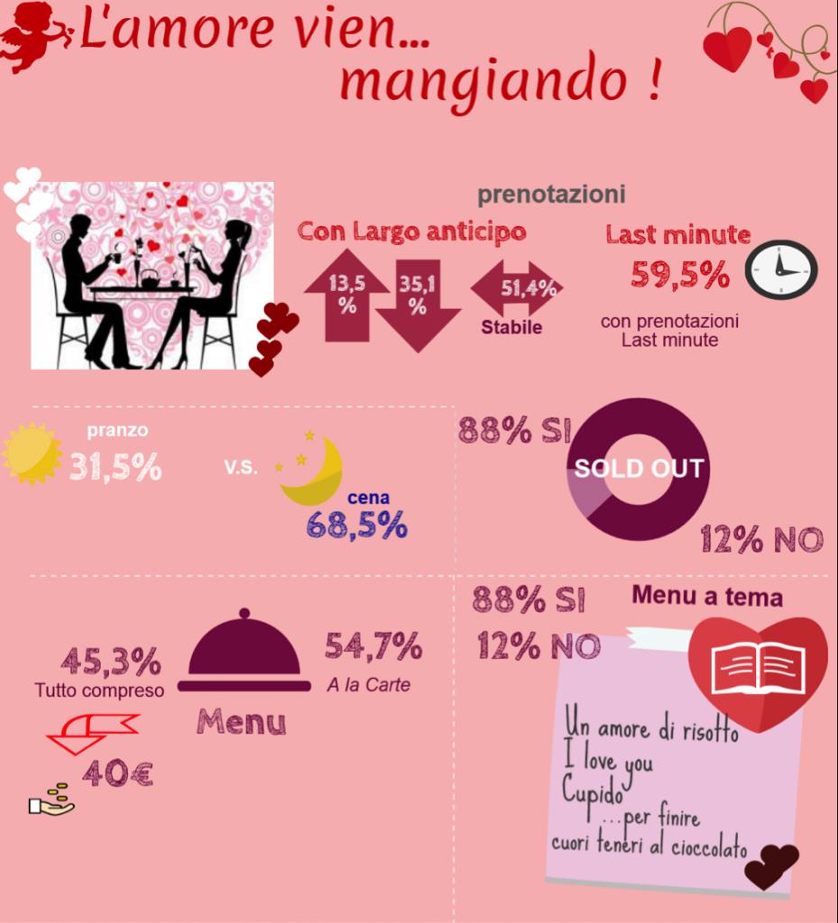 fipe dati san valentino 2016
