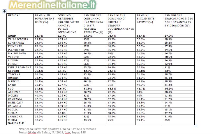 dati consumi merendine italia 2016